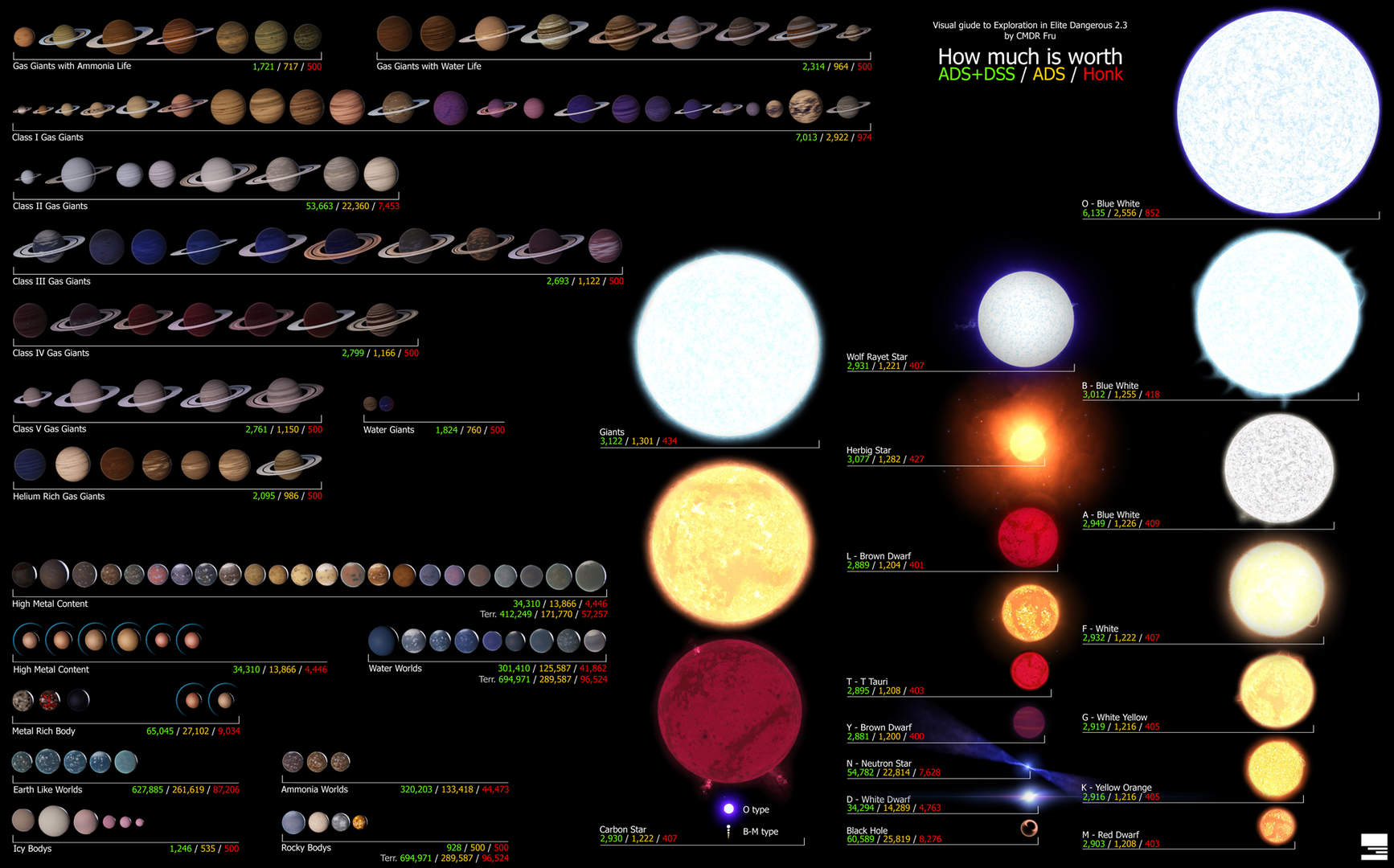 CMDR Fru's amazing ED Planet Scan Value Chart